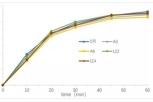 浅议稳定性考察中溶出曲线的研究
